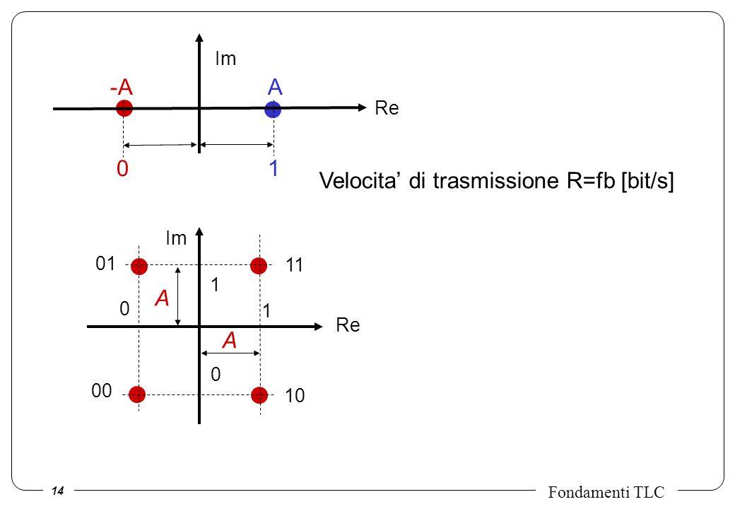 14 Fondamenti TLC Re Im A A Re A1A1 -A 0 Im 1 0 1 0 11 00 10 01 Velocita di trasmissione R=fb [bit/s]