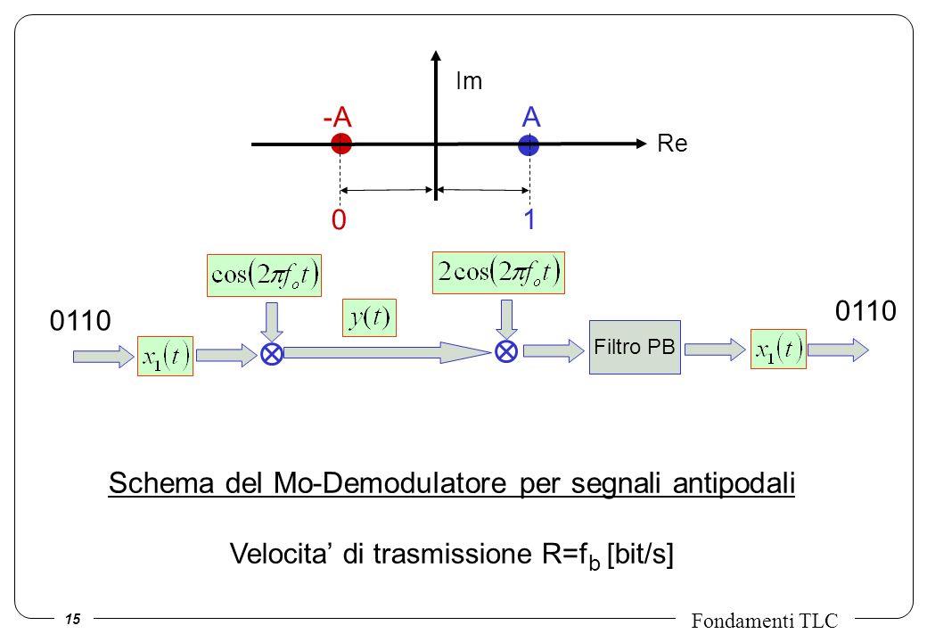 15 Fondamenti TLC Schema del Mo-Demodulatore per segnali antipodali Velocita di trasmissione R=f b [bit/s] Filtro PB 0110 Re A1A1 -A 0 Im