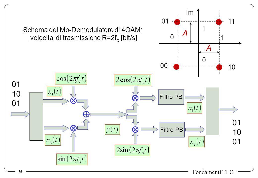 16 Fondamenti TLC Schema del Mo-Demodulatore di 4QAM: velocita di trasmissione R=2f b [bit/s] Filtro PB 01 10 01 10 01 Im A A 1 0 1 0 11 00 10 01
