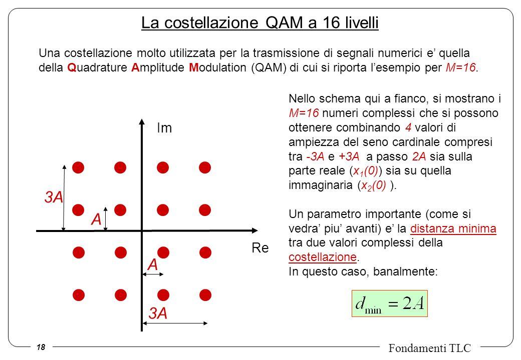 18 Fondamenti TLC Una costellazione molto utilizzata per la trasmissione di segnali numerici e quella della Quadrature Amplitude Modulation (QAM) di c