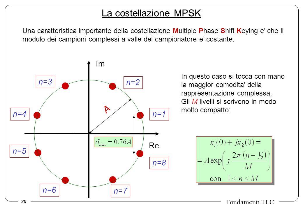 20 Fondamenti TLC Una caratteristica importante della costellazione Multiple Phase Shift Keying e che il modulo dei campioni complessi a valle del cam