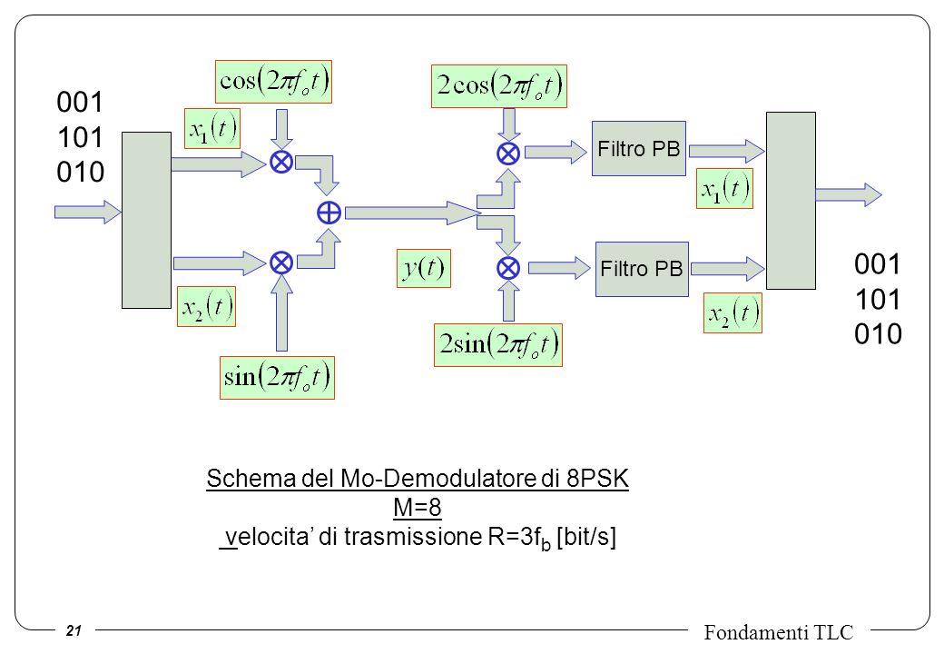 21 Fondamenti TLC Filtro PB 001 101 010 001 101 010 Schema del Mo-Demodulatore di 8PSK M=8 velocita di trasmissione R=3f b [bit/s]