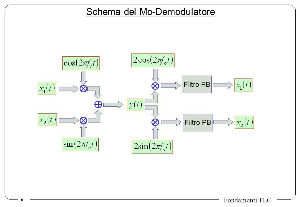5 Fondamenti TLC Schema del Mo-Demodulatore Filtro PB