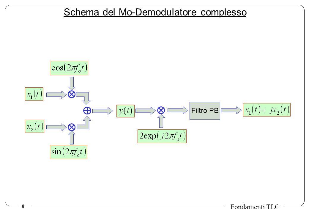 19 Fondamenti TLC Unaltra costellazione molto utilizzata per la trasmissione di segnali numerici e quella della Multiple Phase Shift Keying (MPSK) di cui si riporta lesempio per M=8.