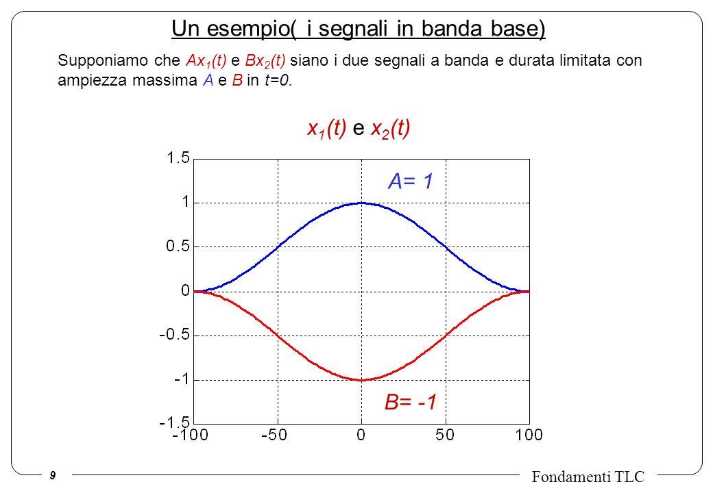 9 Fondamenti TLC B= -1 A= 1 Un esempio( i segnali in banda base) Supponiamo che Ax 1 (t) e Bx 2 (t) siano i due segnali a banda e durata limitata con