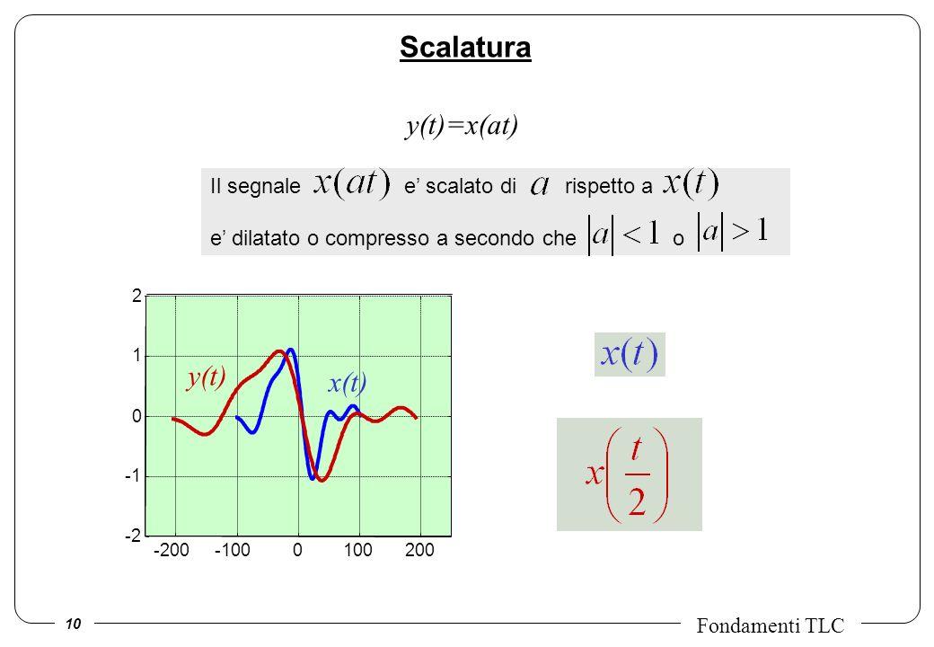 10 Fondamenti TLC Il segnale e scalato di rispetto a e dilatato o compresso a secondo che o -200-1000100200 -2 0 1 2 Scalatura y(t)=x(at) x(t) y(t)