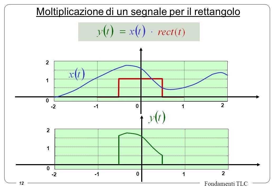 12 Fondamenti TLC -2 0 1 2 0 1 2 -2 0 1 2 0 1 2 Moltiplicazione di un segnale per il rettangolo