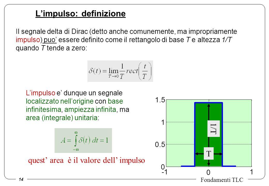 14 Fondamenti TLC 0 1 0 0.5 1 1.5 T 1/T Limpulso: definizione Il segnale delta di Dirac (detto anche comunemente, ma impropriamente impulso) puo esser