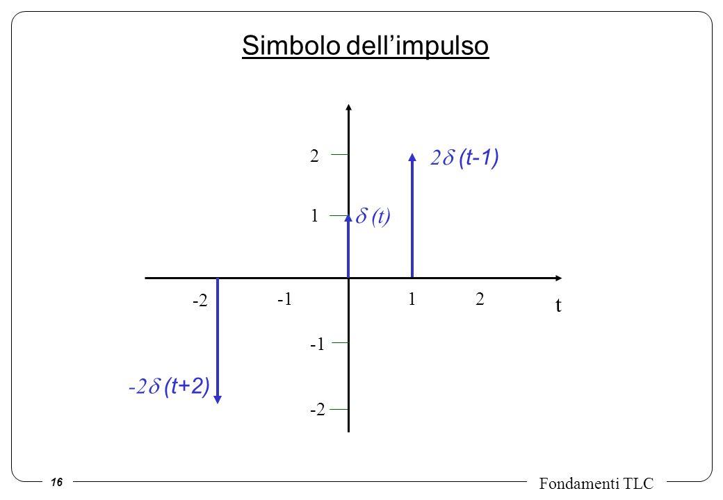 16 Fondamenti TLC t (t) 1 -2 12 2 -2 2 (t-1) -2 (t+2) Simbolo dellimpulso
