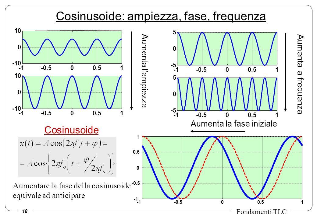 18 Fondamenti TLC Cosinusoide -0.500.51 -10 0 10 -0.500.51 -10 0 10 Aumenta lampiezza -0.500.51 -5 0 5 -0.500.51 -5 0 5 Aumenta la frequenza Aumentare