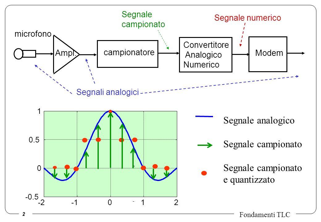 2 Fondamenti TLC Segnali analogici Segnale campionato Ampl. Convertitore Analogico Numerico Segnale numerico campionatore microfono Modem -2012 -0.5 0
