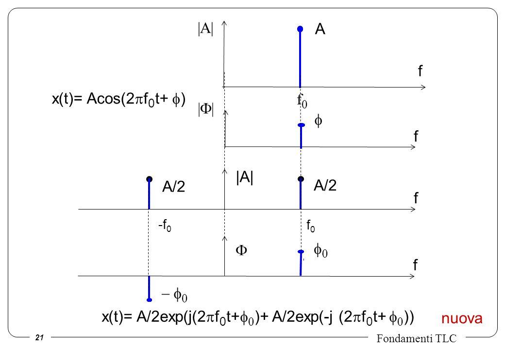 21 Fondamenti TLC f0f0 f -f 0 |A| A/2 x(t)= A/2exp(j(2 f 0 t+ )+ A/2exp(-j (2 f 0 t+ )) nuova f f f A |A| | f0f0 x(t)= Acos(2 f 0 t+ )