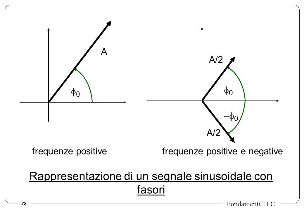 22 Fondamenti TLC Rappresentazione di un segnale sinusoidale con fasori 0 0 A/2 0 A frequenze positive frequenze positive e negative