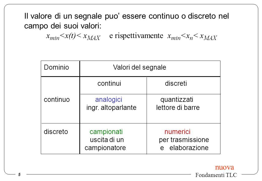 5 Fondamenti TLC Il valore di un segnale puo essere continuo o discreto nel campo dei suoi valori: x min <x(t)< x MAX e rispettivamente x min <x n < x
