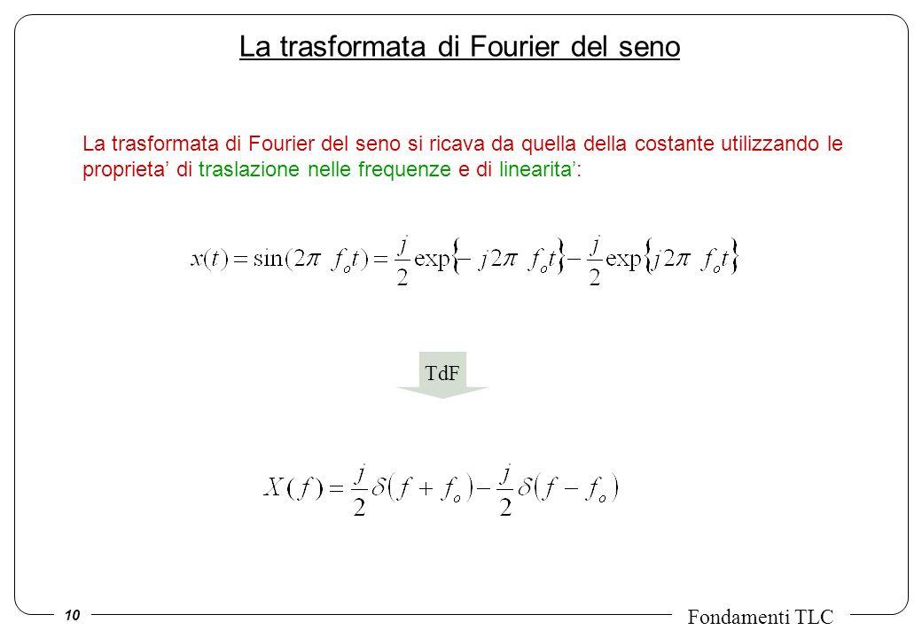 10 Fondamenti TLC La trasformata di Fourier del seno La trasformata di Fourier del seno si ricava da quella della costante utilizzando le proprieta di