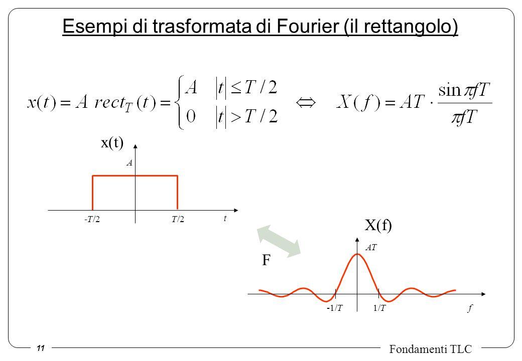 11 Fondamenti TLC Esempi di trasformata di Fourier (il rettangolo) AT -1/T1/Tf -T/2T/2 A t F x(t) X(f)