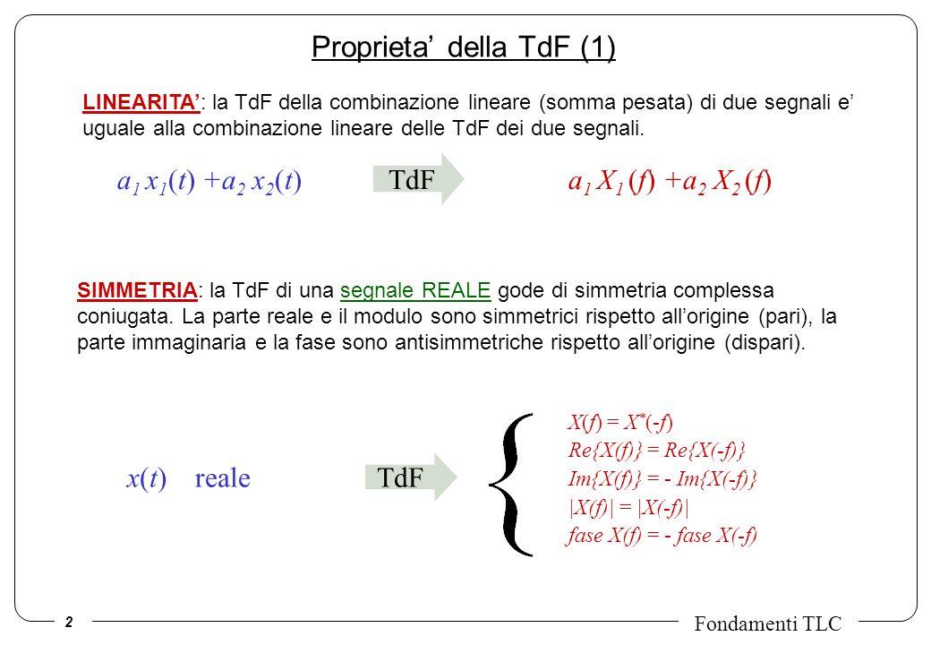 3 Fondamenti TLC Proprieta della TdF (2) TdF x(t) reale pari X(f) reale pari x(t) reale dispari X(f) immaginario dispari TdF di una segnale REALE f A f Reale Fase A f Modulo A f Immag.