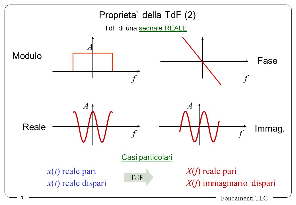 4 Fondamenti TLC Proprieta della TdF (3) Valori nellorigine: la TdF in f=0 e uguale allintegrale del segnale nei tempi.