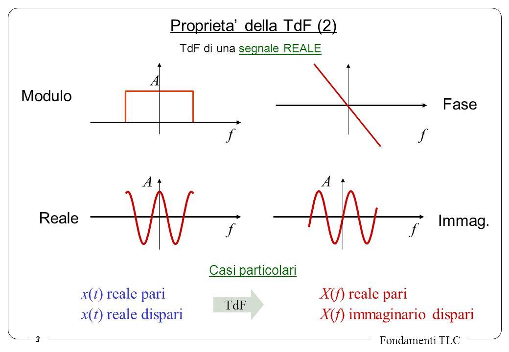 3 Fondamenti TLC Proprieta della TdF (2) TdF x(t) reale pari X(f) reale pari x(t) reale dispari X(f) immaginario dispari TdF di una segnale REALE f A