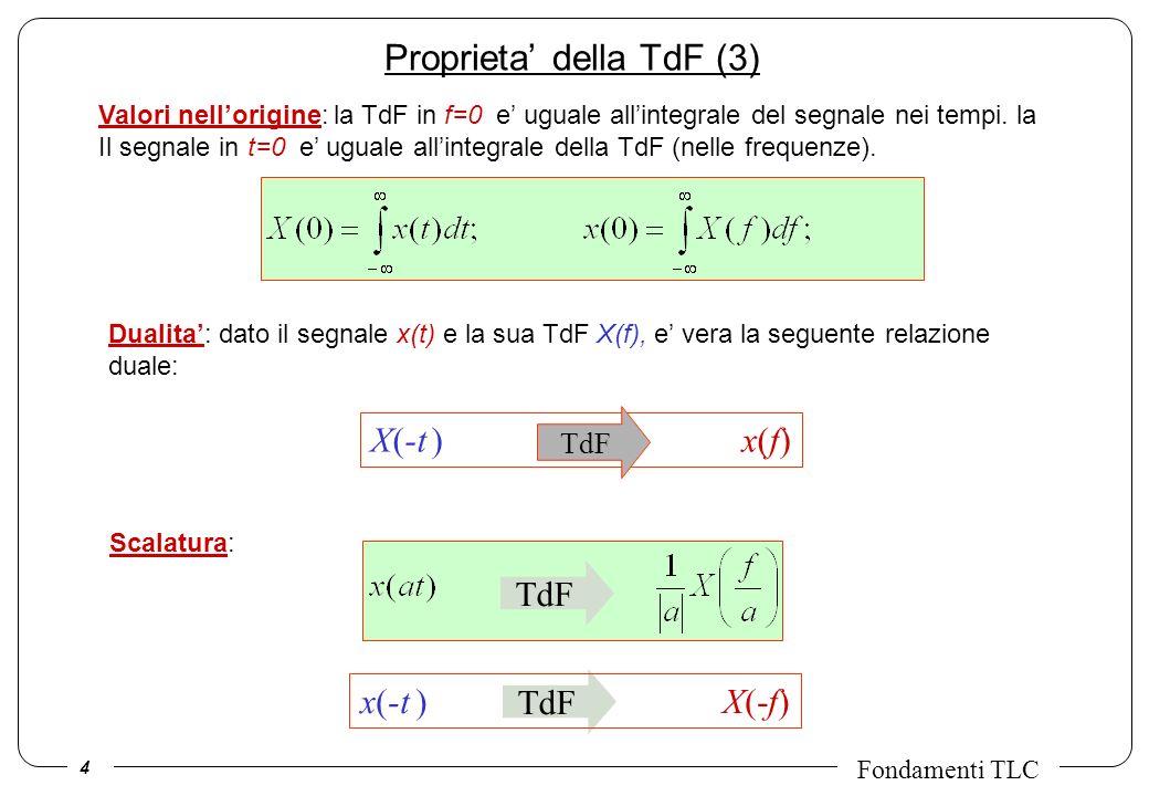 5 Fondamenti TLC x(t-t 0 ) e -j2 f t 0 X(f) TdF Proprieta della TdF (4) Traslazione nei tempi: la TdF del segnale ritardato e uguale a quella del segnale originale moltiplicata per un esponenziale complesso Traslazione nelle frequenze: traslare in frequenza la TdF del segnale, equivale a moltiplicare il segnale nei tempi per un esponenziale complesso x(t ) e j2 f 0 t X(f- f 0 ) TdF Derivazione nei tempi: la TdF del segnale derivato nel tempo e uguale a quella del segnale originale moltiplicata per una rampa immaginaria in frequenza: TdF