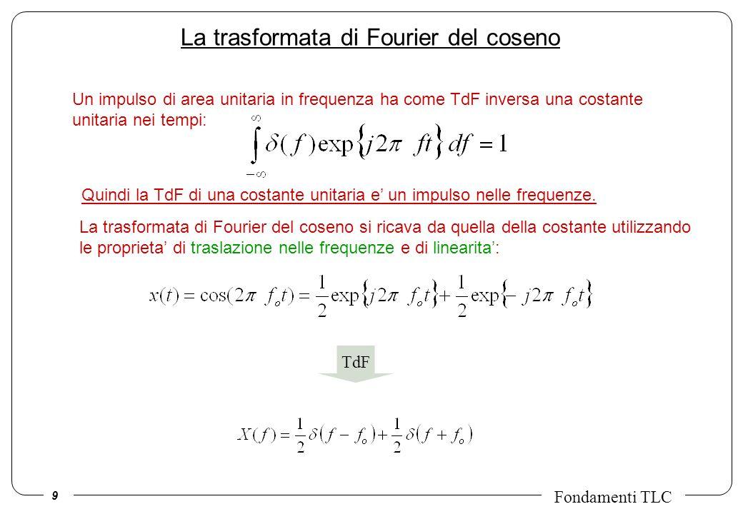 10 Fondamenti TLC La trasformata di Fourier del seno La trasformata di Fourier del seno si ricava da quella della costante utilizzando le proprieta di traslazione nelle frequenze e di linearita: TdF