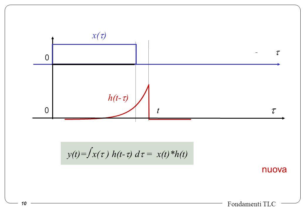10 Fondamenti TLC nuova x( ) t h(t- ) 0 0 y(t)= x( ) h(t- ) d = x(t)*h(t)