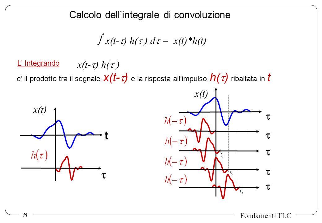 11 Fondamenti TLC L Integrando Calcolo dellintegrale di convoluzione e il prodotto tra il segnale x(t- ) e la risposta allimpulso h( ) ribaltata in t