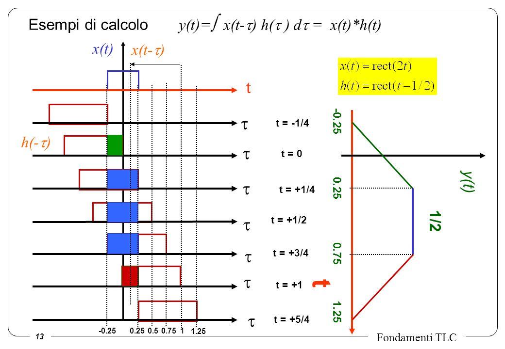 13 Fondamenti TLC t t = -1/4 t = 0 t = +1/4 t = +1/2 t = +3/4 t = +1 t = +5/4 t y(t) -0.25 1/2 -0.250.2510.50.75 1.25 0.25 0.75 1.25 Esempi di calcolo
