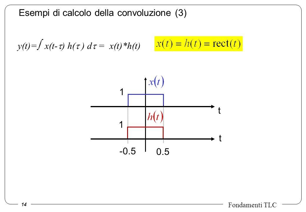 14 Fondamenti TLC Esempi di calcolo della convoluzione (3) t t -0.5 0.5 1 1 y(t)= x(t- ) h( ) d = x(t)*h(t)