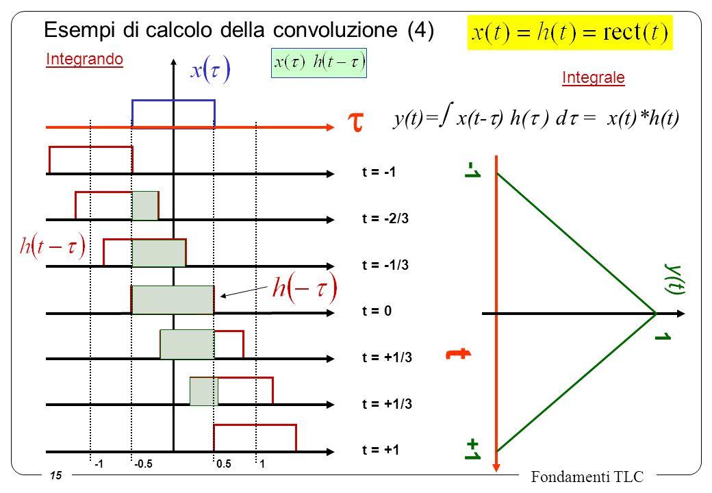 15 Fondamenti TLC Integrando Esempi di calcolo della convoluzione (4) t = -1 t = -2/3 t = -1/3 t = 0 t = +1/3 t = +1 Integrale t y(t) +1 1 -0.50.51 y(