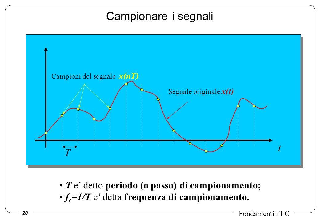 20 Fondamenti TLC Campionare i segnali t T Segnale originale x(t) Campioni del segnale x(nT) T e detto periodo (o passo) di campionamento; f c =1/T e