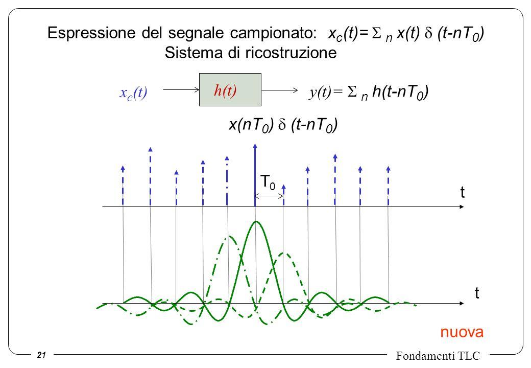 21 Fondamenti TLC Espressione del segnale campionato: x c (t)= n x(t) (t-nT 0 ) Sistema di ricostruzione T0T0 x(nT 0 ) (t-nT 0 ) t t nuova x c (t) h(t