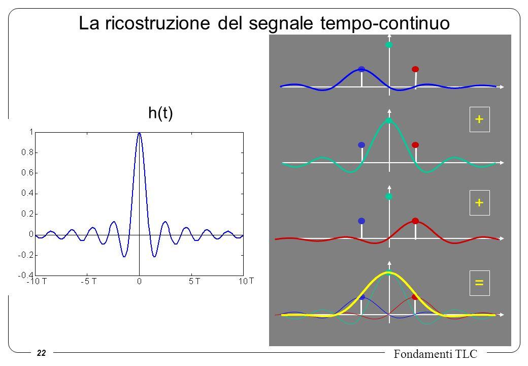 22 Fondamenti TLC + + = La ricostruzione del segnale tempo-continuo h(t)