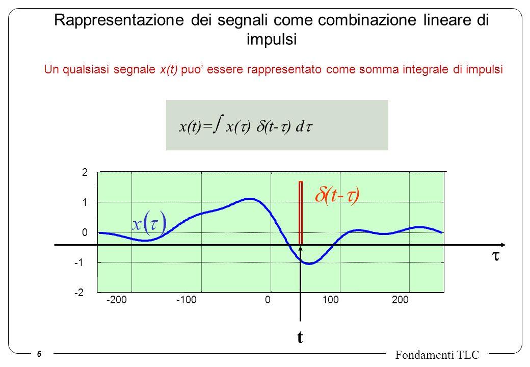 6 Fondamenti TLC -200-1000100200 -2 0 1 2 t Rappresentazione dei segnali come combinazione lineare di impulsi Un qualsiasi segnale x(t) puo essere rap