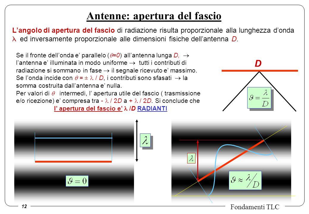 12 Fondamenti TLC Antenne: apertura del fascio Langolo di apertura del fascio di radiazione risulta proporzionale alla lunghezza donda ed inversamente