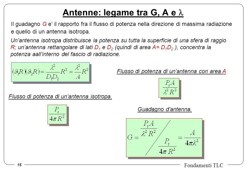15 Fondamenti TLC Il guadagno G e il rapporto fra il flusso di potenza nella direzione di massima radiazione e quello di un antenna isotropa. Antenne: