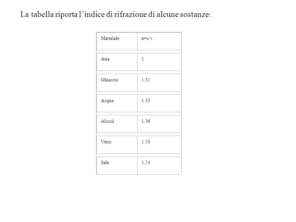 La tabella riporta lindice di rifrazione di alcune sostanze: Materialen=c/v Aria1 Ghiaccio1.31 Acqua1.33 Alcool1.36 Vetro1.50 Sale1.54
