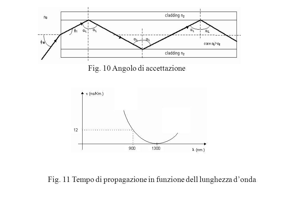Fig. 10 Angolo di accettazione Fig. 11 Tempo di propagazione in funzione dell lunghezza donda