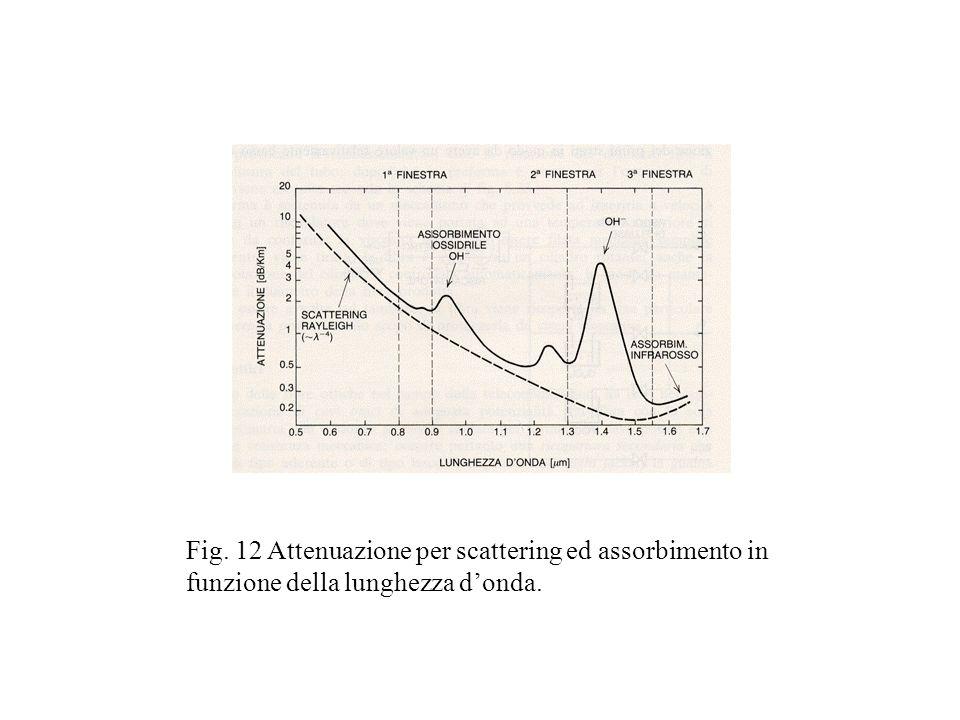 Fig. 12 Attenuazione per scattering ed assorbimento in funzione della lunghezza donda.