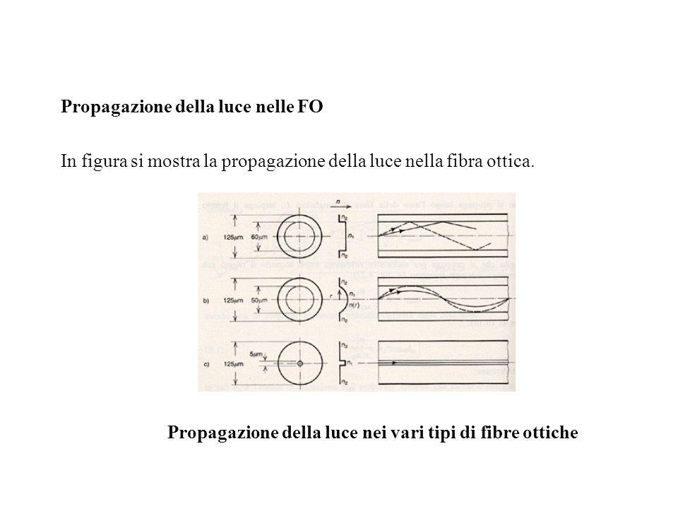 Propagazione della luce nelle FO In figura si mostra la propagazione della luce nella fibra ottica. Propagazione della luce nei vari tipi di fibre ott