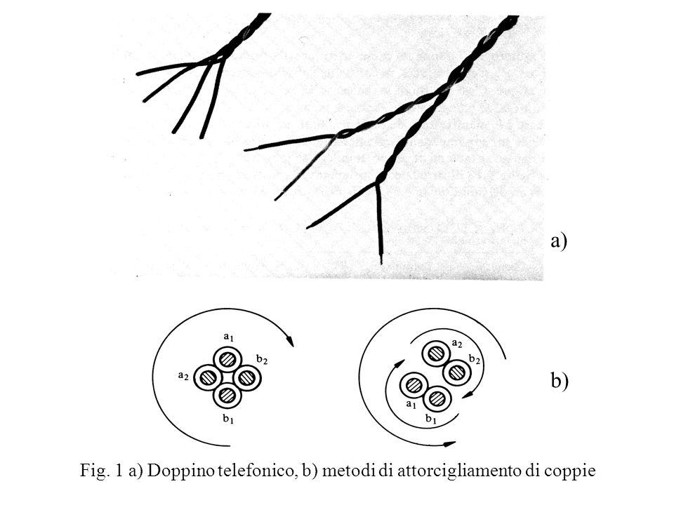Fig. 1 a) Doppino telefonico, b) metodi di attorcigliamento di coppie a) b)