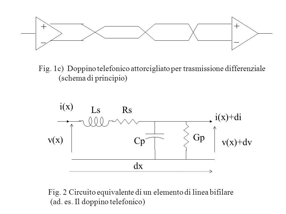 Fig. 1c) Doppino telefonico attorcigliato per trasmissione differenziale (schema di principio) +_+_ +_+_ Fig. 2 Circuito equivalente di un elemento di