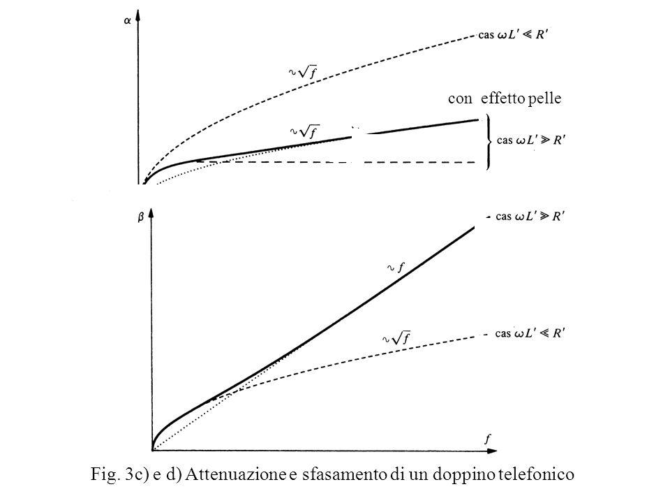 Fig. 3c) e d) Attenuazione e sfasamento di un doppino telefonico con effetto pelle