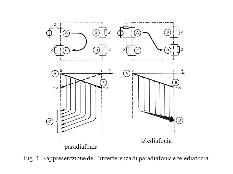 Fig. 4. Rappresentzione dell interferenza di paradiafonia e telediafonia paradiafonia telediafonia