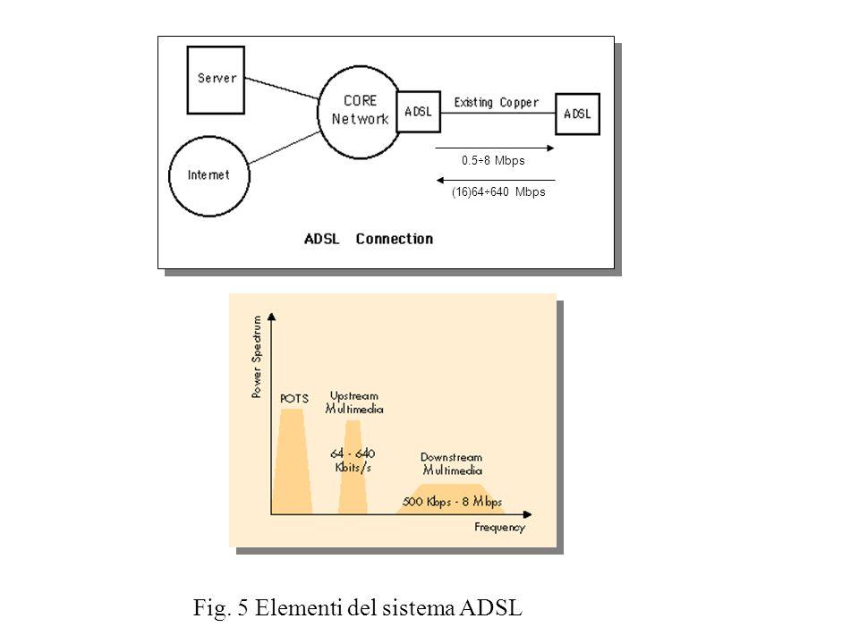0.5 8 Mbps (16)64 640 Mbps Fig. 5 Elementi del sistema ADSL