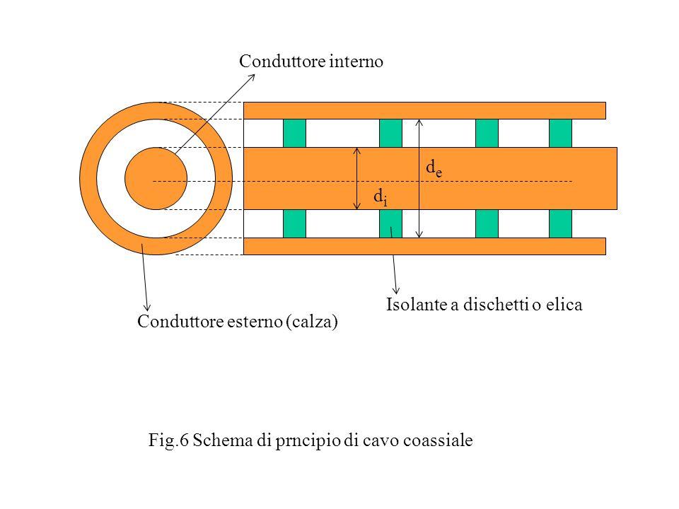 didi dede Isolante a dischetti o elica Conduttore interno Conduttore esterno (calza) Fig.6 Schema di prncipio di cavo coassiale