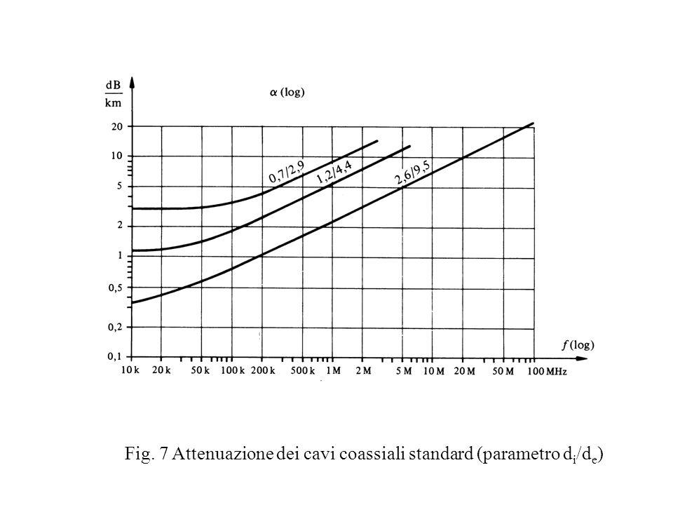 Fig. 7 Attenuazione dei cavi coassiali standard (parametro d i /d e )