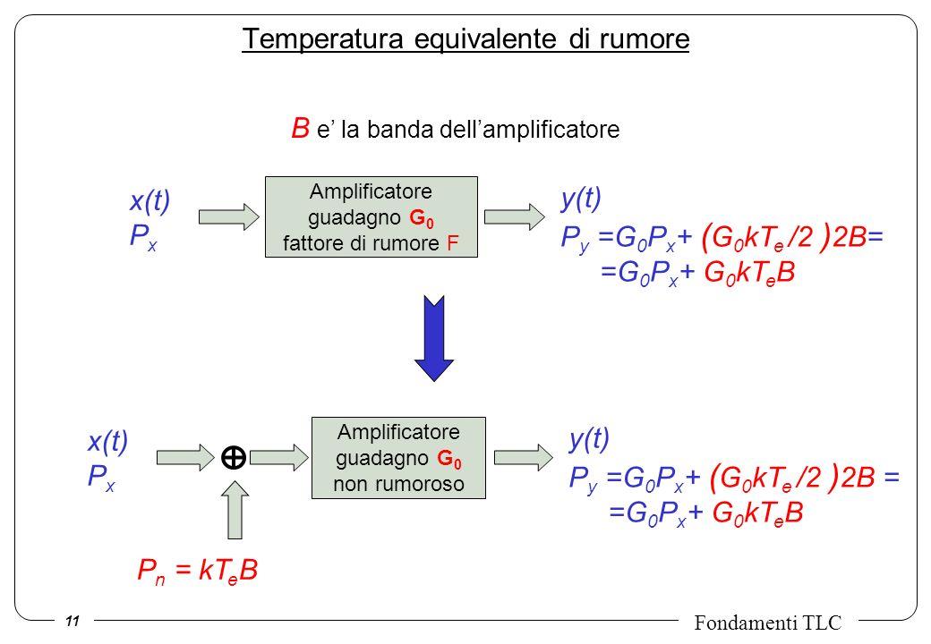 11 Fondamenti TLC Temperatura equivalente di rumore Amplificatore guadagno G 0 fattore di rumore F x(t) P x y(t) P y =G 0 P x + ( G 0 kT e /2 ) 2B= =G