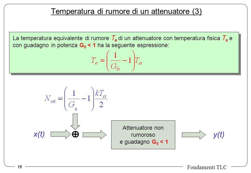 15 Fondamenti TLC Temperatura di rumore di un attenuatore (3) Attenuatore non rumoroso e guadagno G 0 < 1 x(t) y(t) La temperatura equivalente di rumo