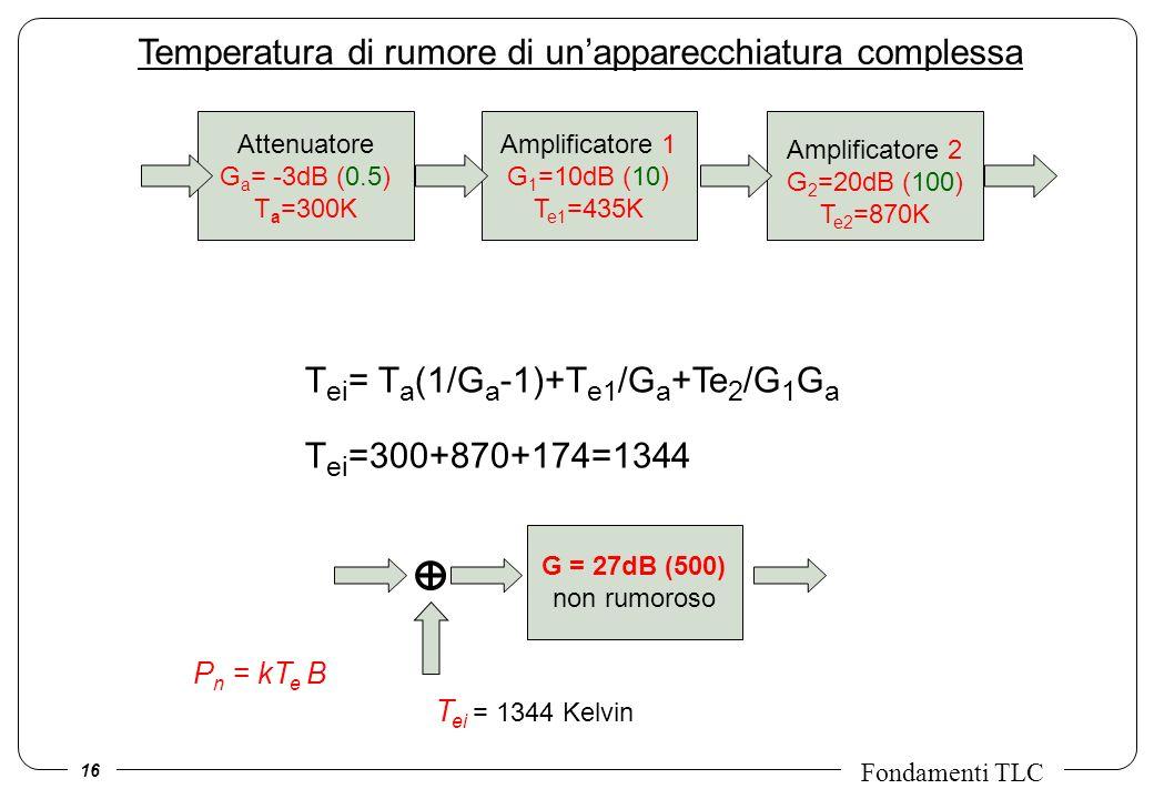 16 Fondamenti TLC Temperatura di rumore di unapparecchiatura complessa Amplificatore 1 G 1 =10dB (10) T e1 =435K Attenuatore G a = -3dB (0.5) T a =300